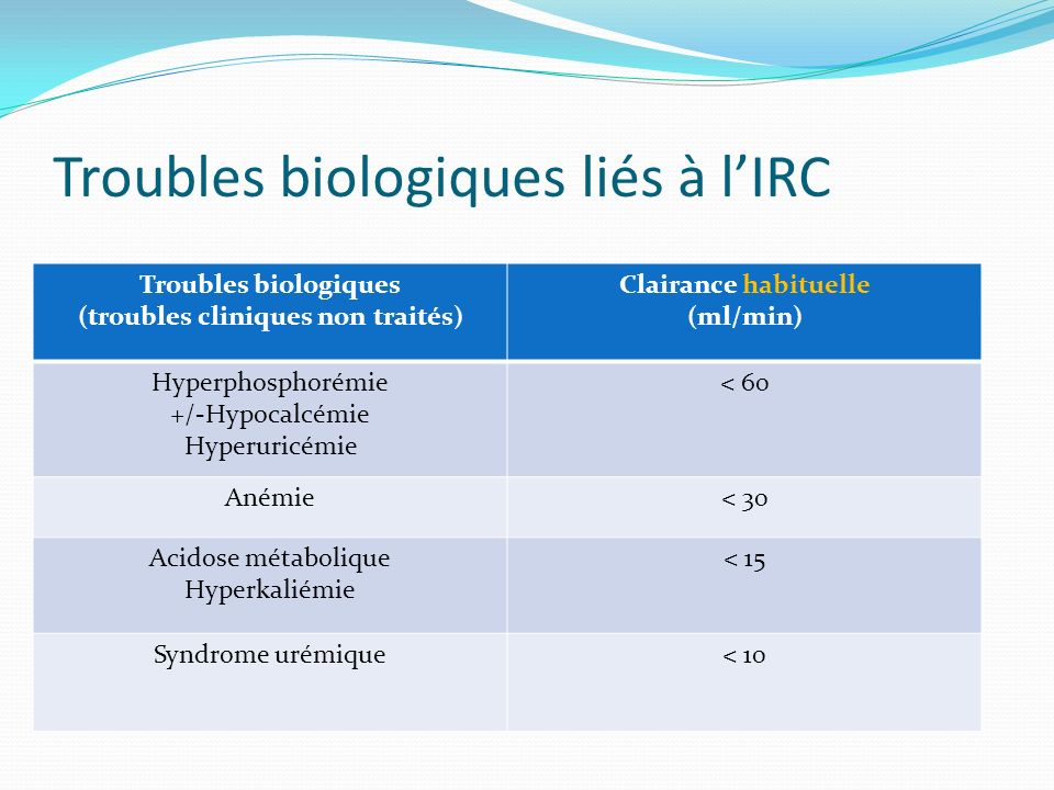 Troubles biologiques liés à l'IRC