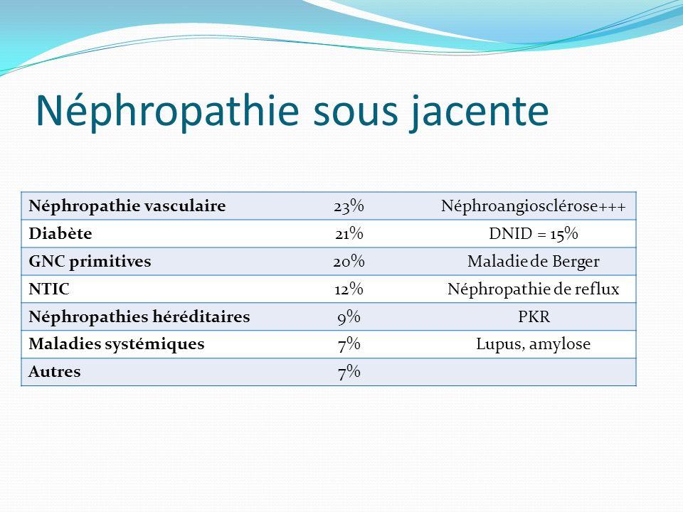 Néphropathie sous jacente