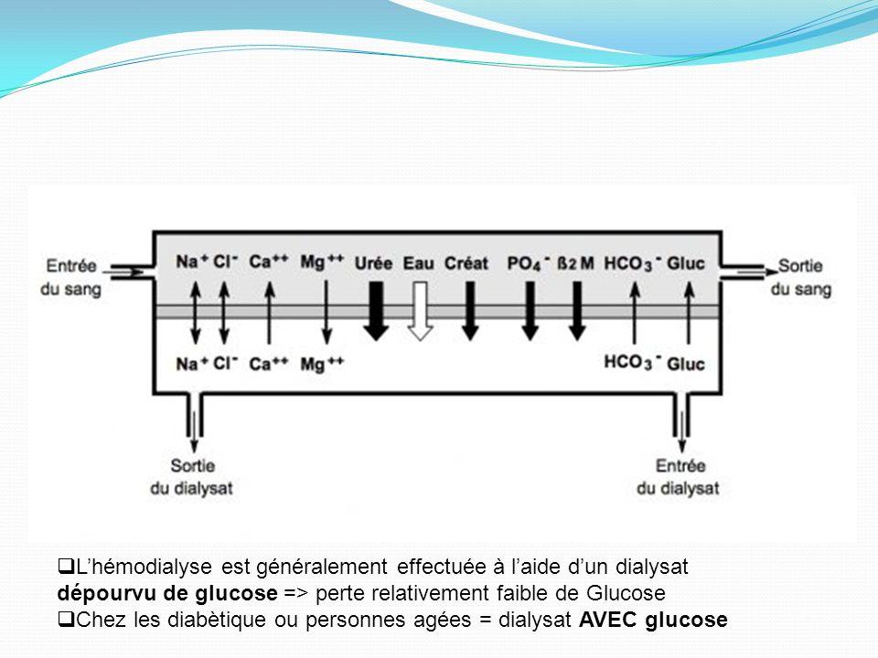 L'hémodialyse est généralement effectuée à l'aide d'un dialysat dépourvu de glucose => perte relativement faible de Glucose