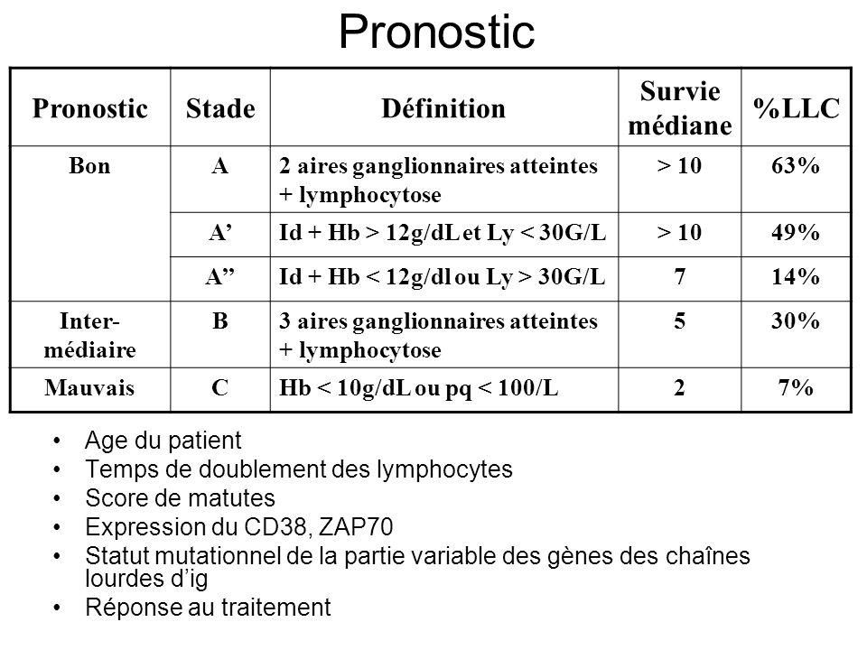 Pronostic Pronostic Stade Définition Survie médiane %LLC Bon A