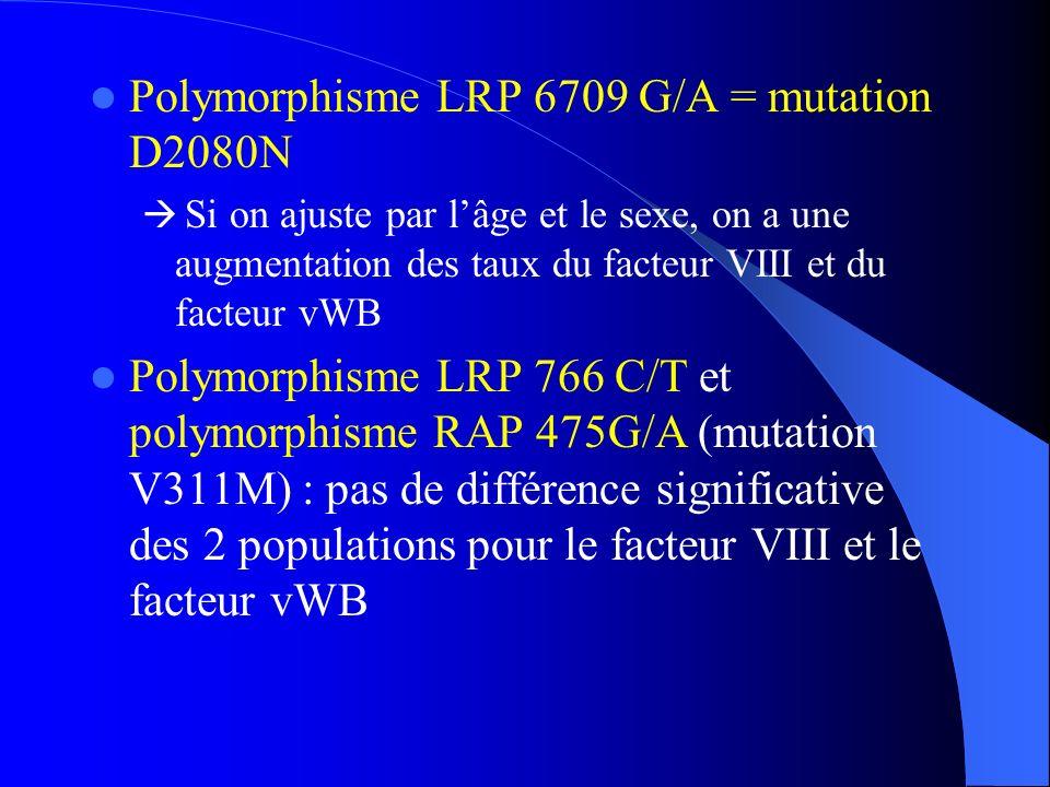 Polymorphisme LRP 6709 G/A = mutation D2080N