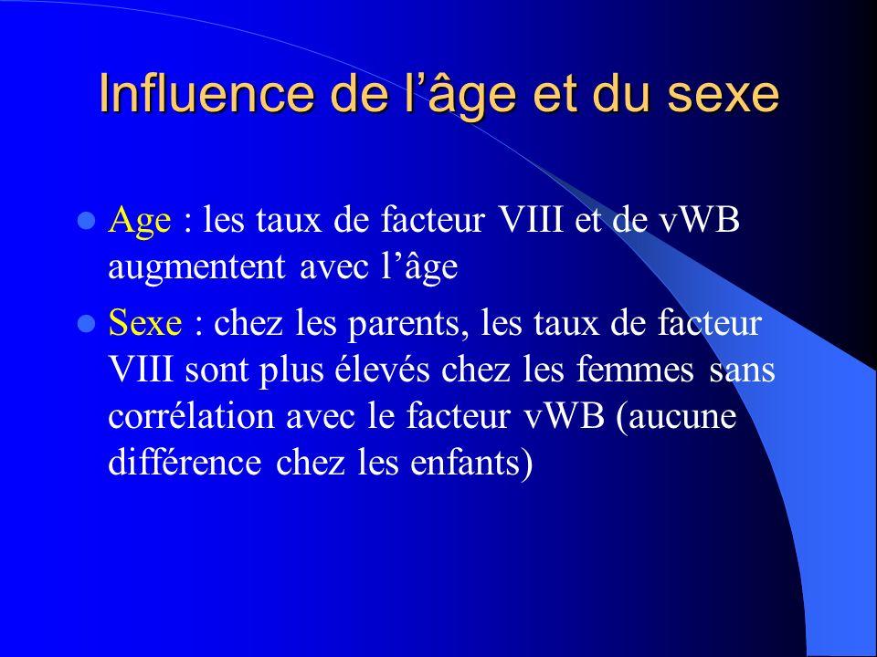 Influence de l'âge et du sexe