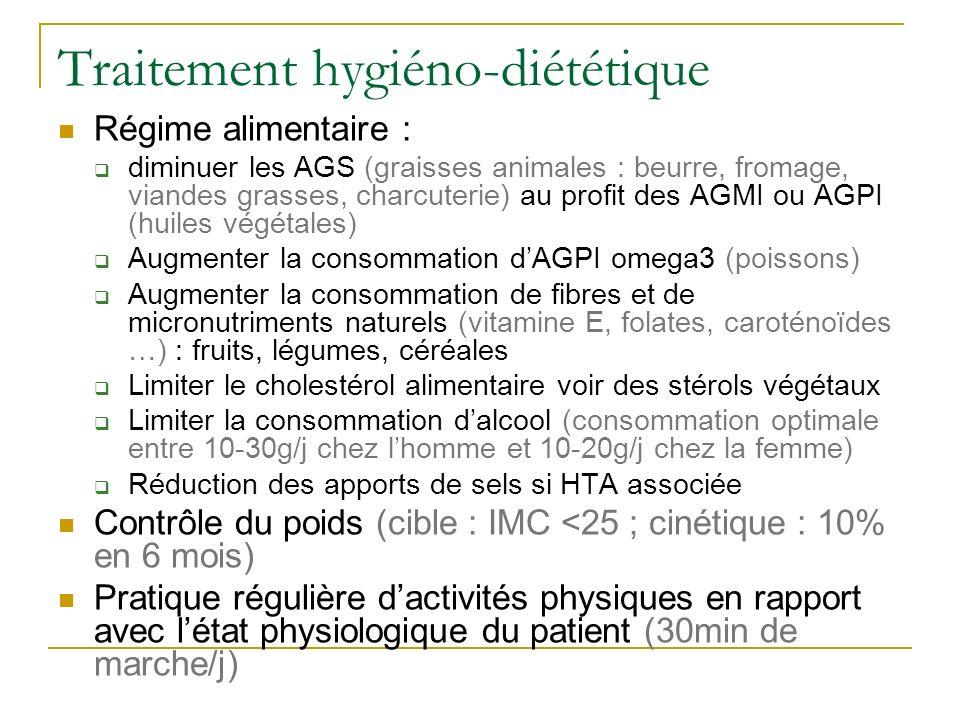 Traitement hygiéno-diététique