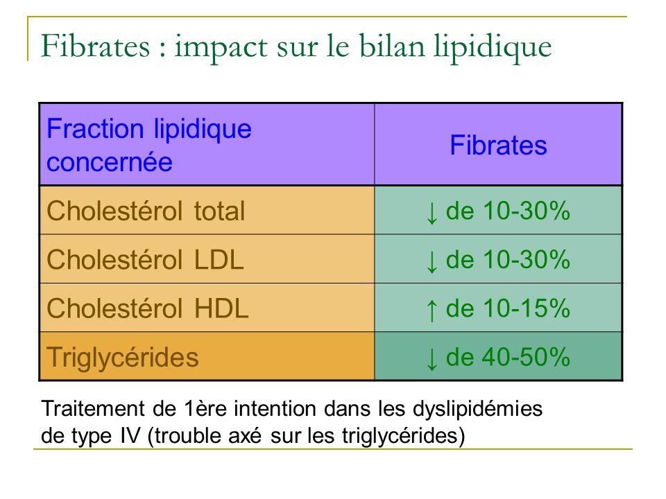 Fibrates : impact sur le bilan lipidique