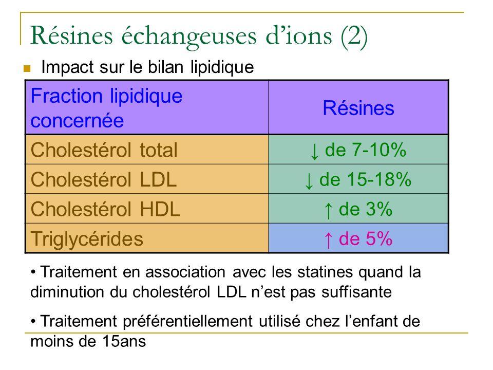 Résines échangeuses d'ions (2)