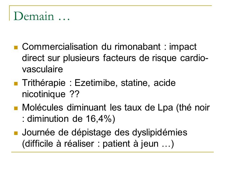 Demain … Commercialisation du rimonabant : impact direct sur plusieurs facteurs de risque cardio-vasculaire.