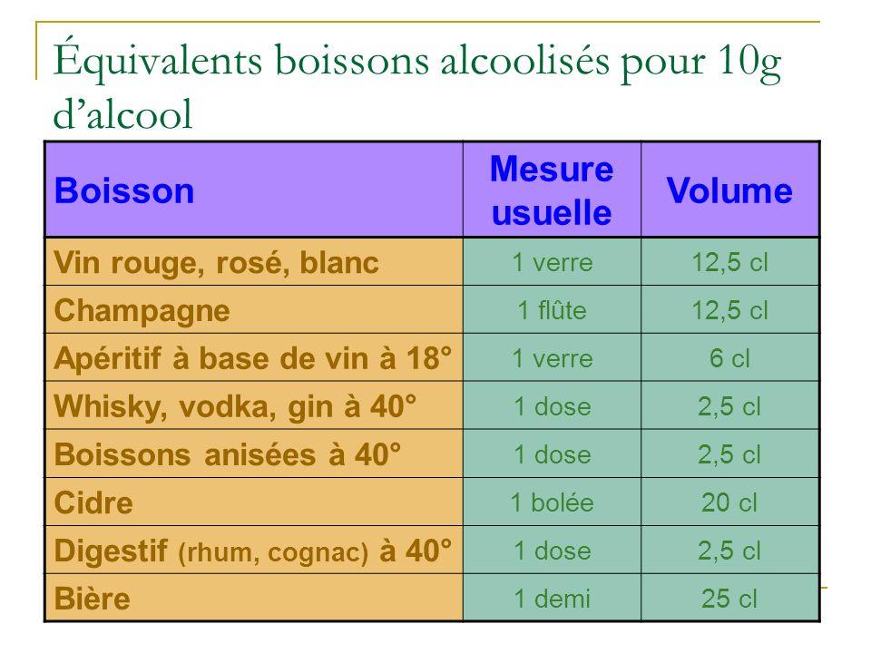 Équivalents boissons alcoolisés pour 10g d'alcool