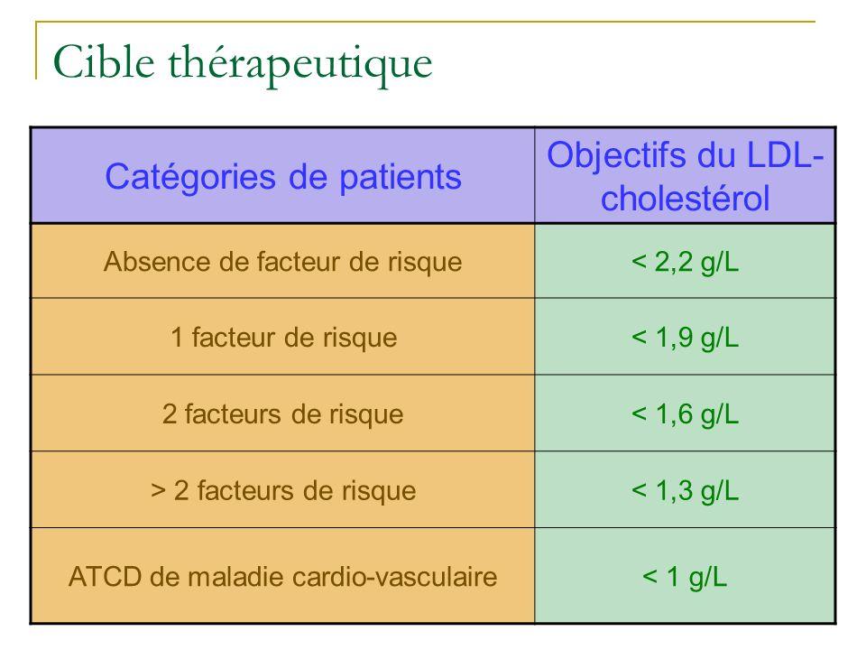 Cible thérapeutique Objectifs du LDL-cholestérol