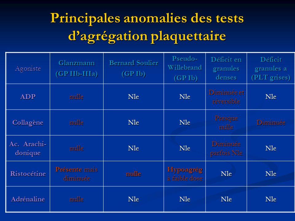Principales anomalies des tests d'agrégation plaquettaire