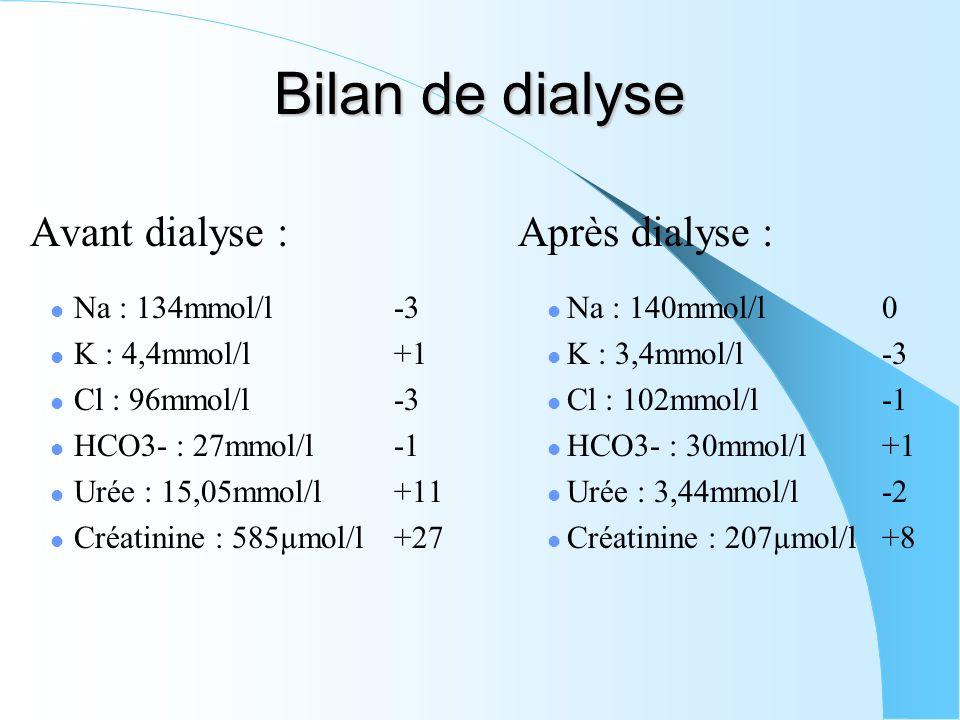 Bilan de dialyse Avant dialyse : Après dialyse : Na : 134mmol/l -3