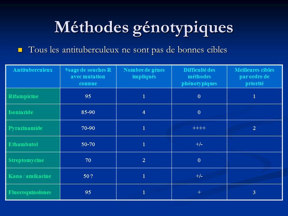 Méthodes génotypiques