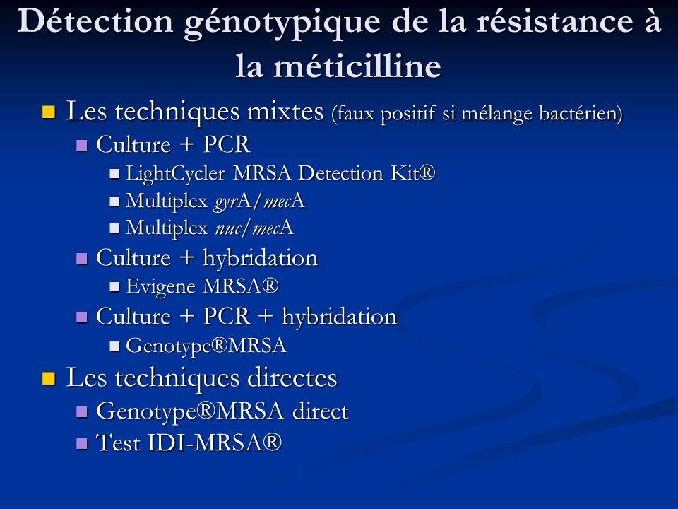 Détection génotypique de la résistance à la méticilline
