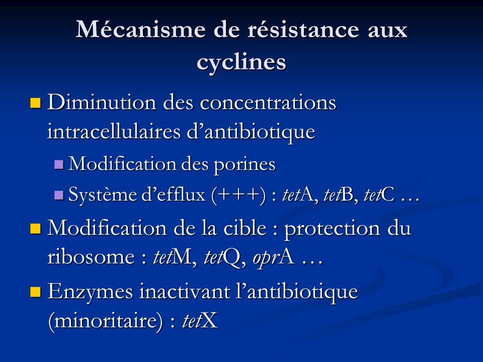 Mécanisme de résistance aux cyclines
