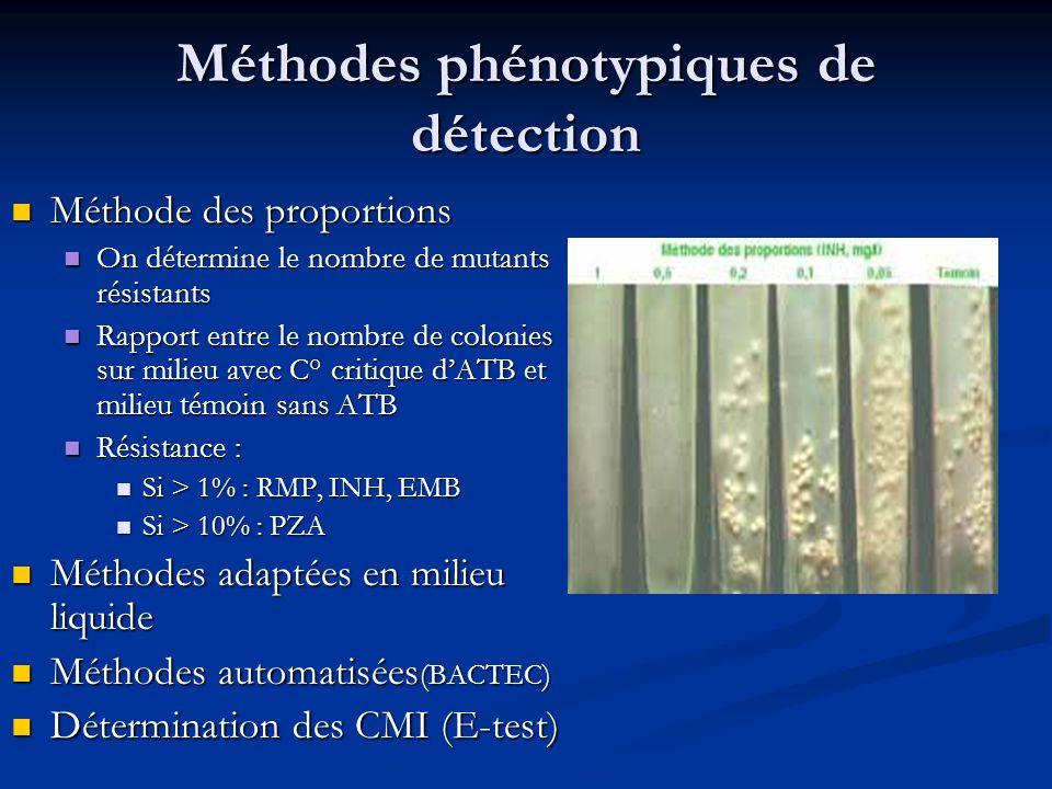 Méthodes phénotypiques de détection