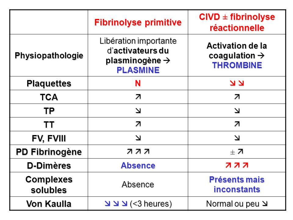 Fibrinolyse primitive CIVD ± fibrinolyse réactionnelle