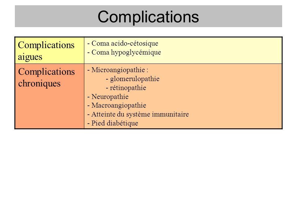Complications Complications aigues Complications chroniques
