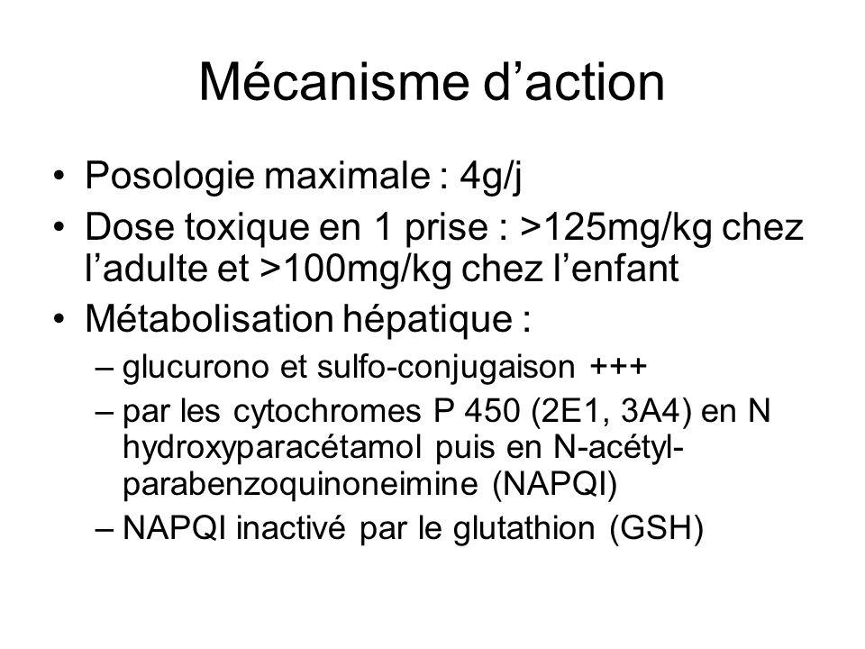 Mécanisme d'action Posologie maximale : 4g/j