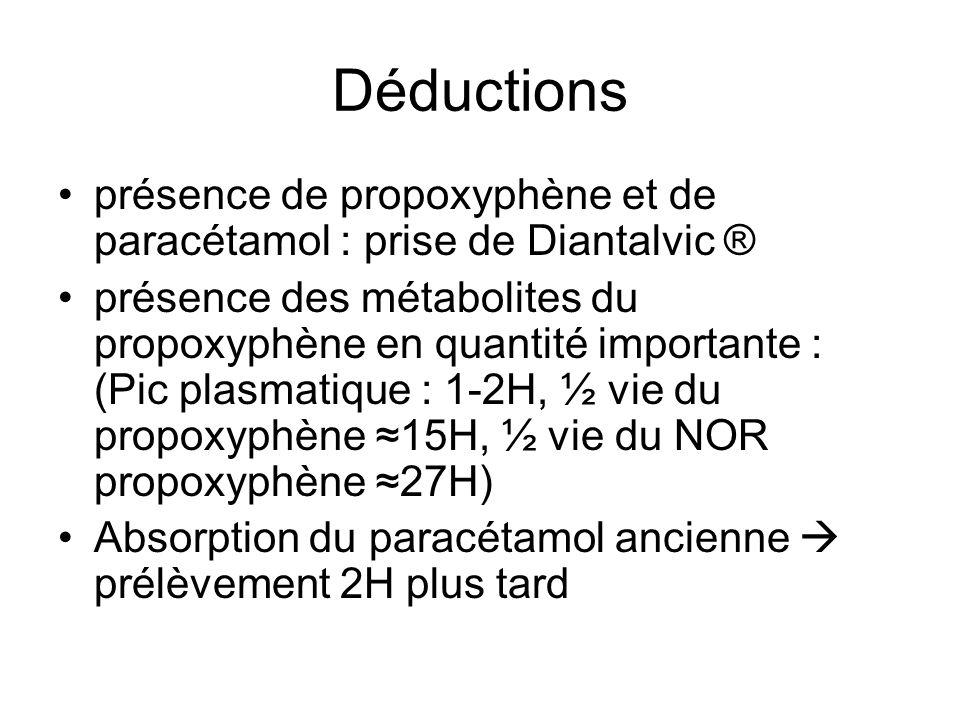 Déductions présence de propoxyphène et de paracétamol : prise de Diantalvic ®