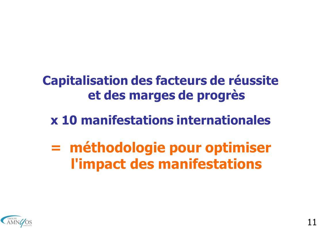 = méthodologie pour optimiser l impact des manifestations
