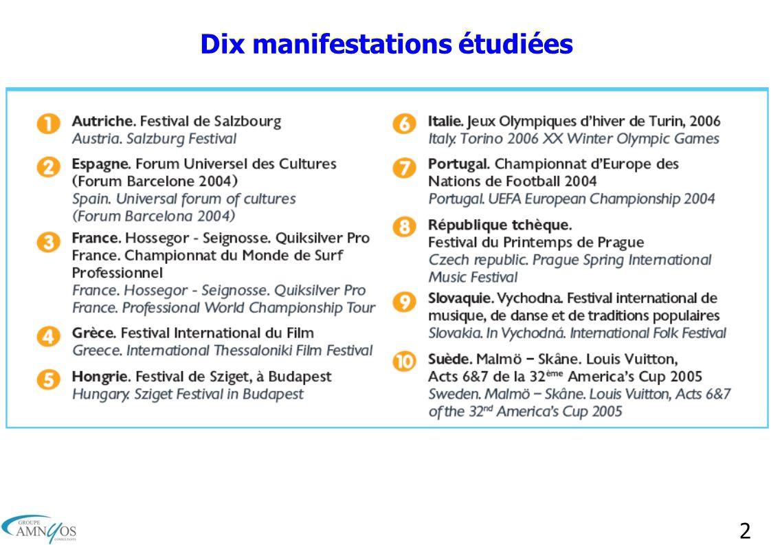 Dix manifestations étudiées