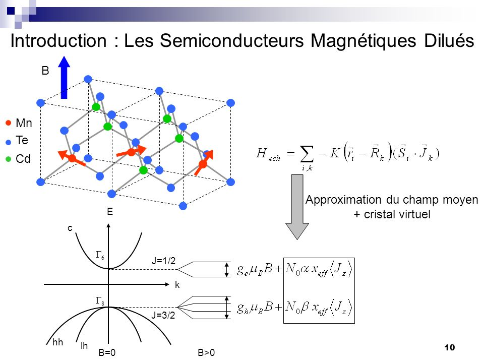 Introduction : Les Semiconducteurs Magnétiques Dilués