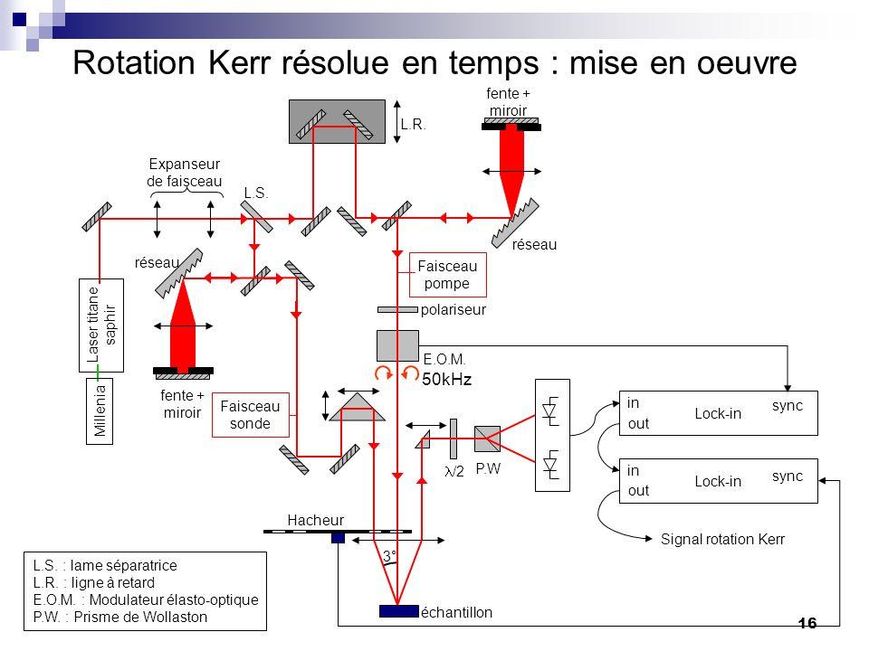 Rotation Kerr résolue en temps : mise en oeuvre