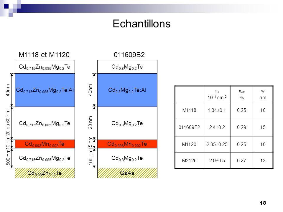 Echantillons M1118 et M1120 011609B2 Cd0.715Zn0.085Mg0.2Te
