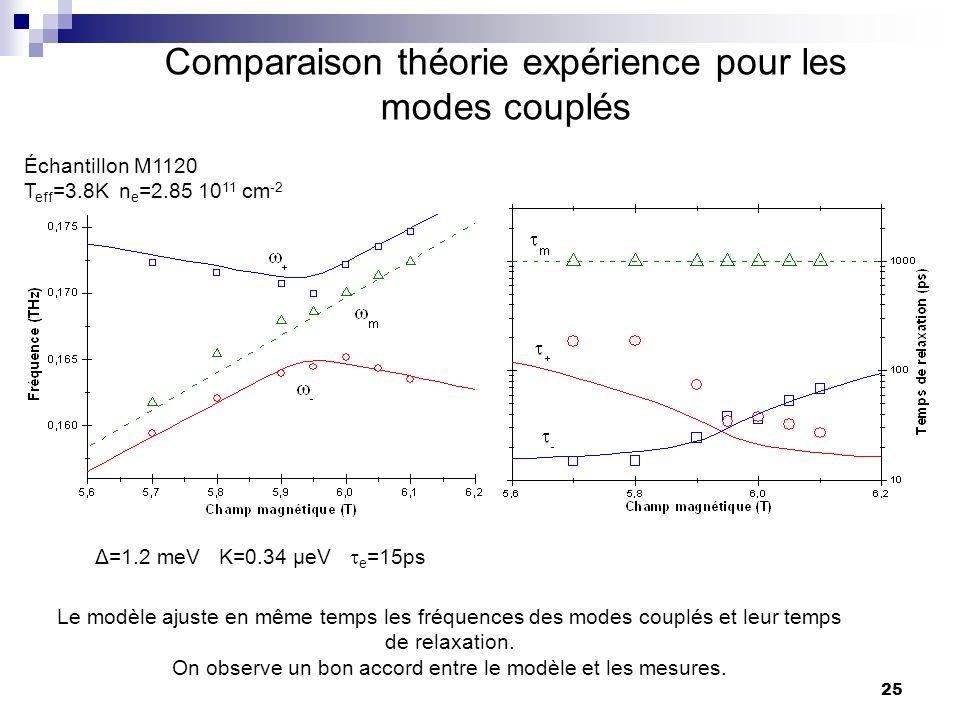 Comparaison théorie expérience pour les modes couplés