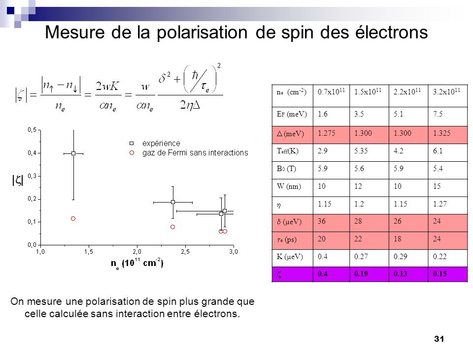 Mesure de la polarisation de spin des électrons