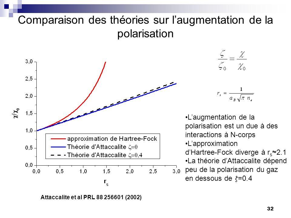 Comparaison des théories sur l'augmentation de la polarisation