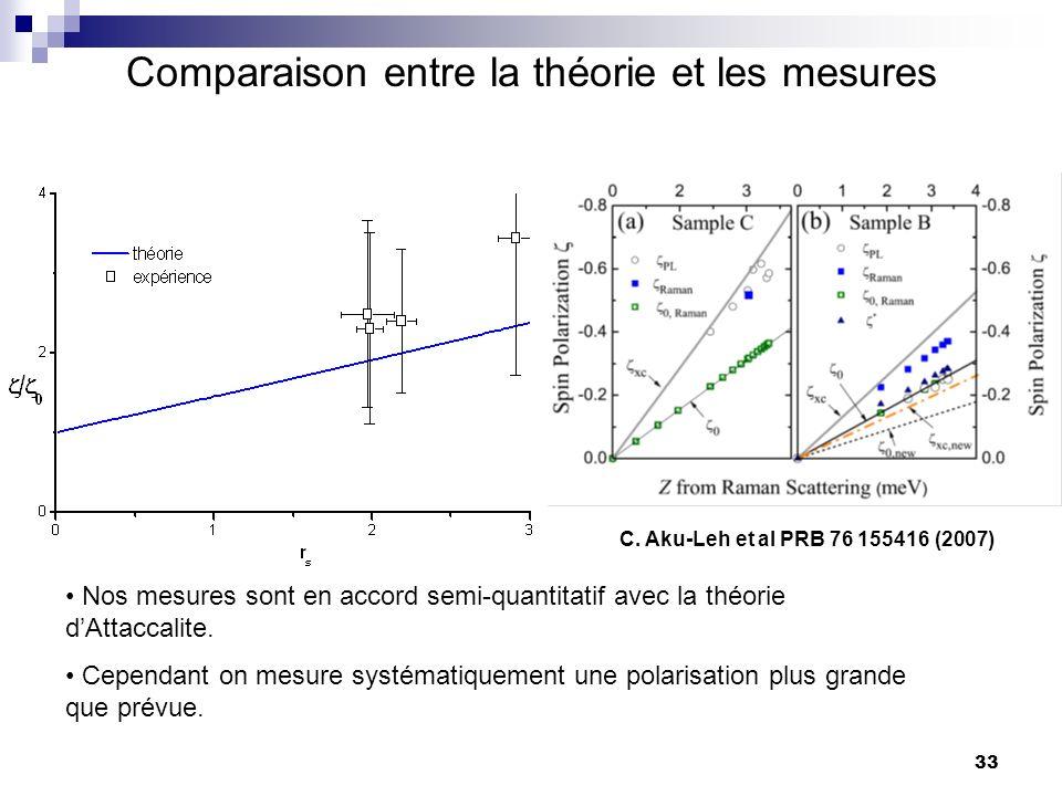 Comparaison entre la théorie et les mesures