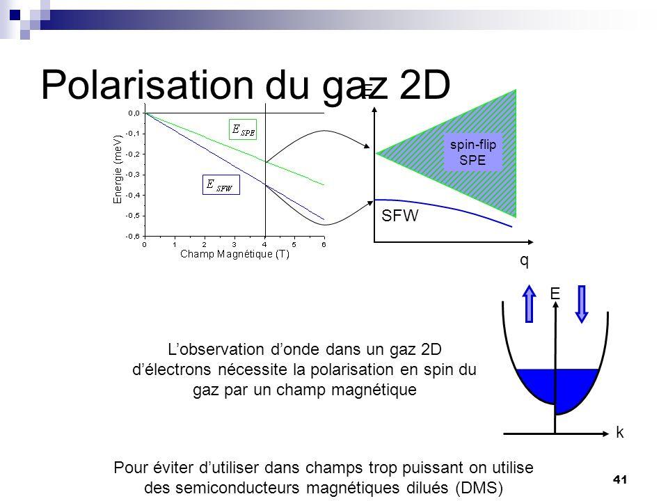 Polarisation du gaz 2D E SFW q E