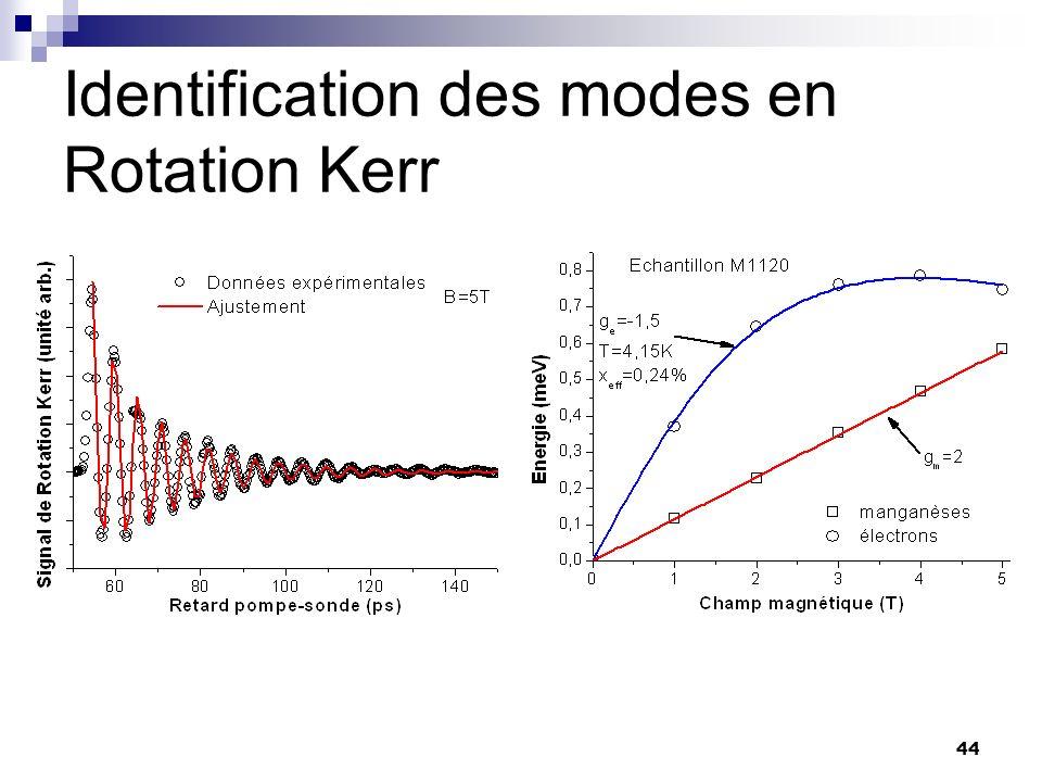 Identification des modes en Rotation Kerr
