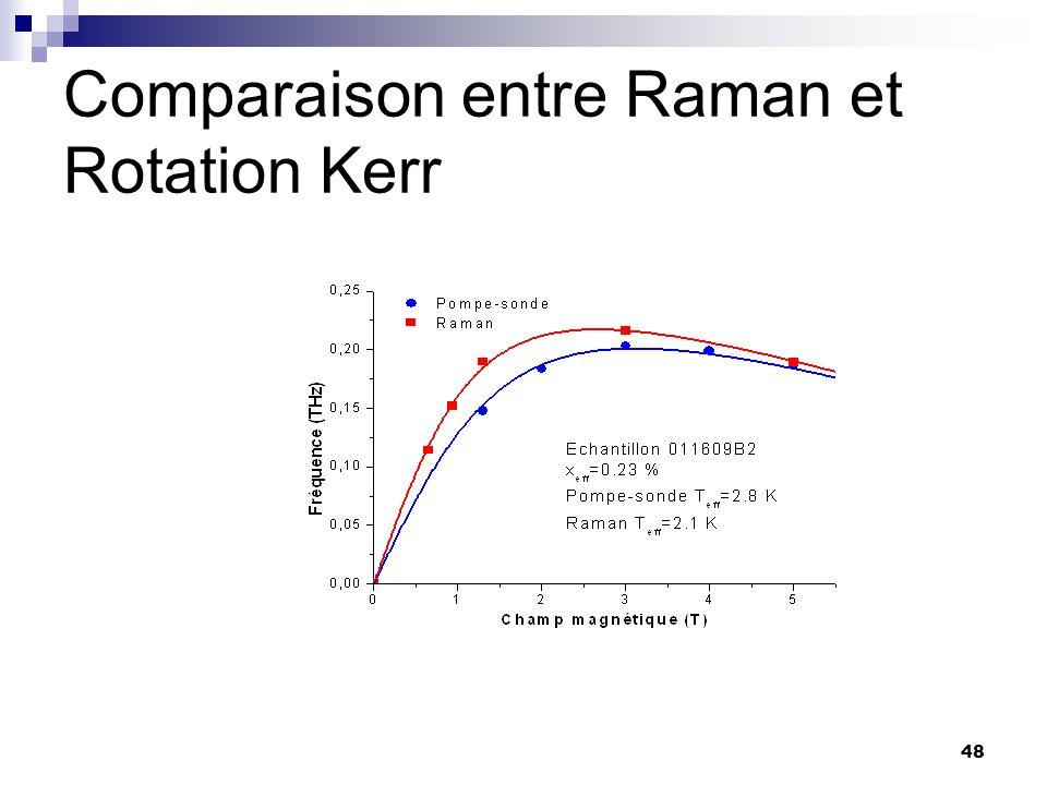 Comparaison entre Raman et Rotation Kerr