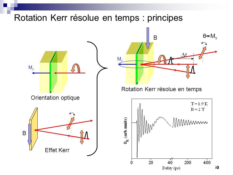 Rotation Kerr résolue en temps : principes