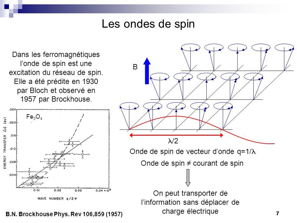 Les ondes de spin Dans les ferromagnétiques l'onde de spin est une excitation du réseau de spin.