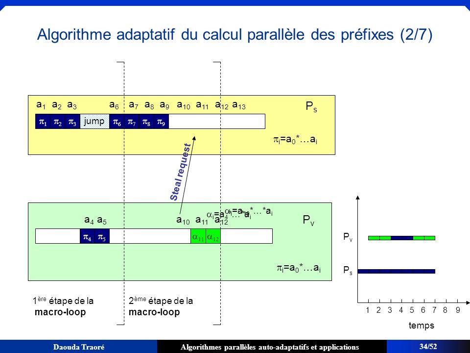 Algorithme adaptatif du calcul parallèle des préfixes (2/7)