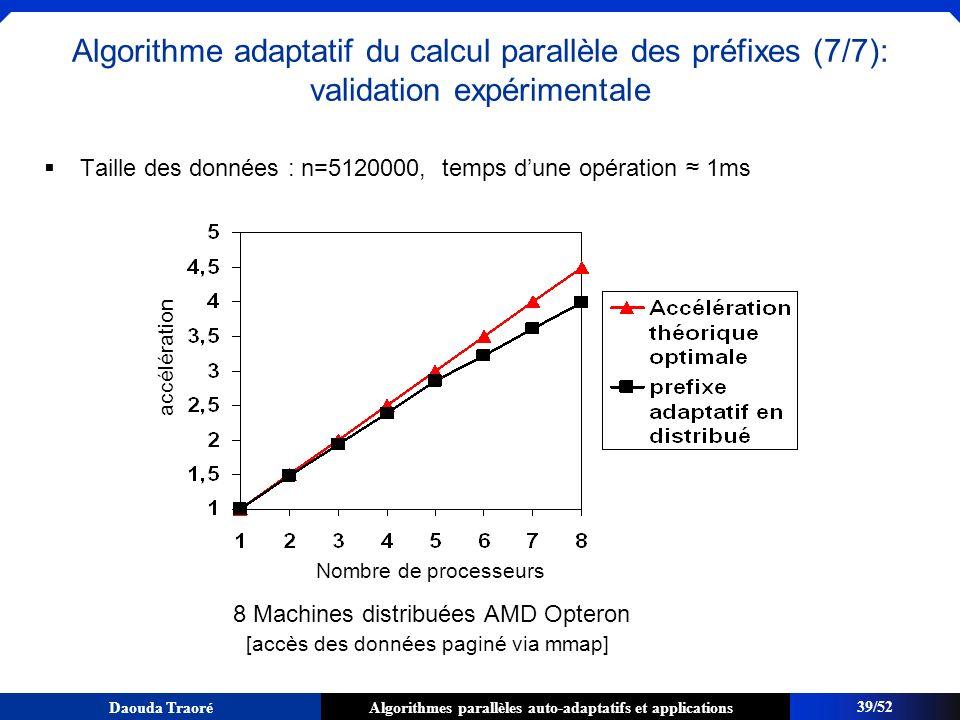 Algorithme adaptatif du calcul parallèle des préfixes (7/7): validation expérimentale