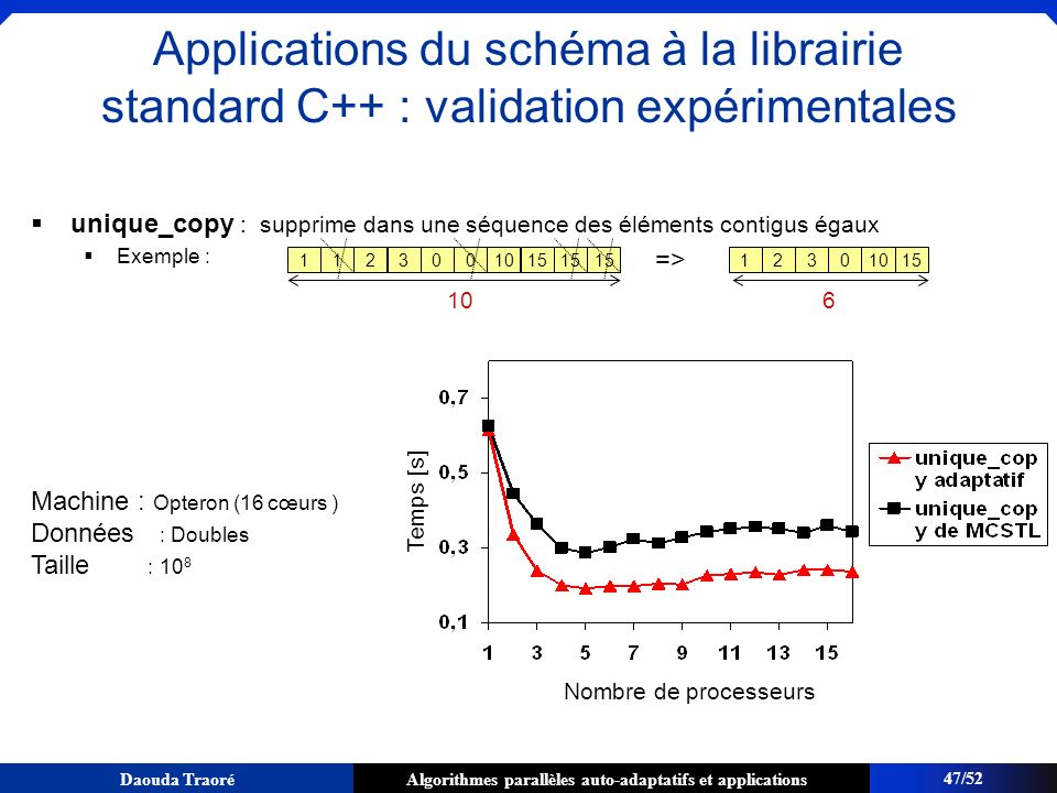 Applications du schéma à la librairie standard C++ : validation expérimentales