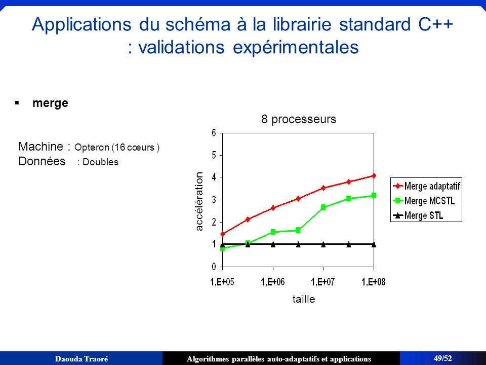 Applications du schéma à la librairie standard C++ : validations expérimentales