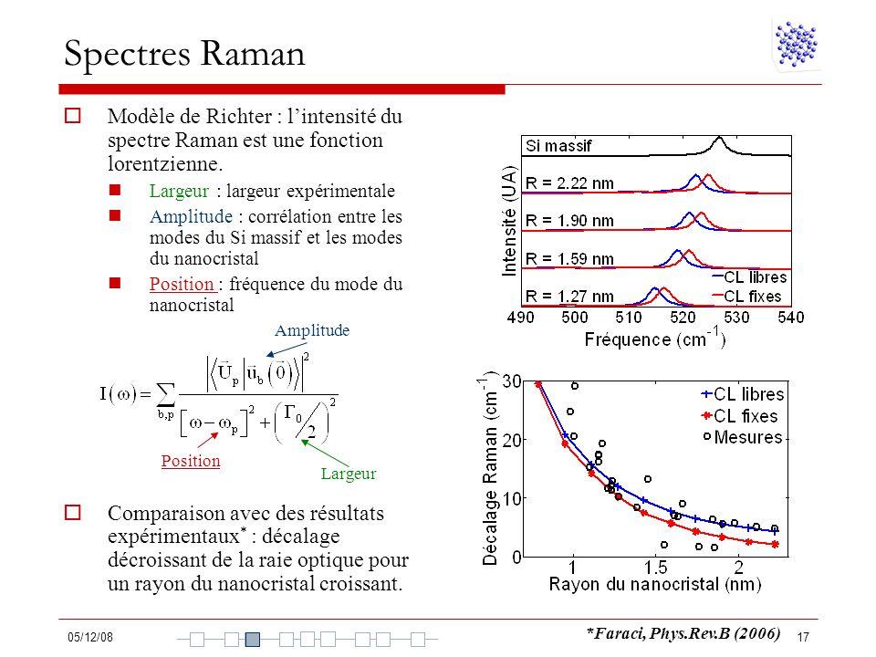 Spectres Raman Modèle de Richter : l'intensité du spectre Raman est une fonction lorentzienne. Largeur : largeur expérimentale.