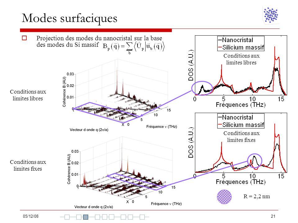 Modes surfaciques Projection des modes du nanocristal sur la base des modes du Si massif. Conditions aux limites libres.