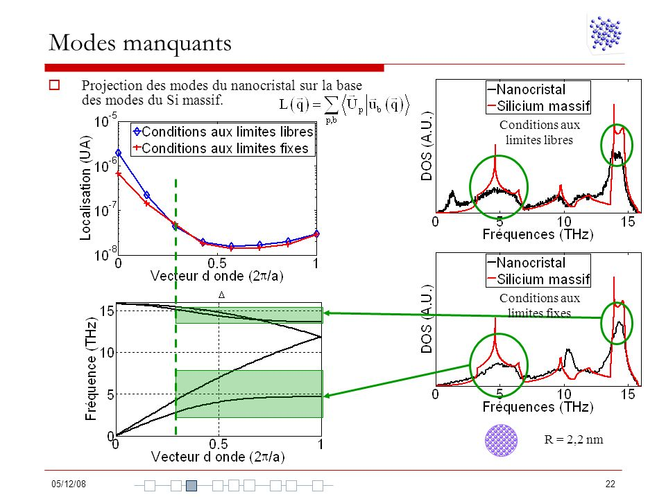 Modes manquants Projection des modes du nanocristal sur la base des modes du Si massif. Conditions aux limites libres.