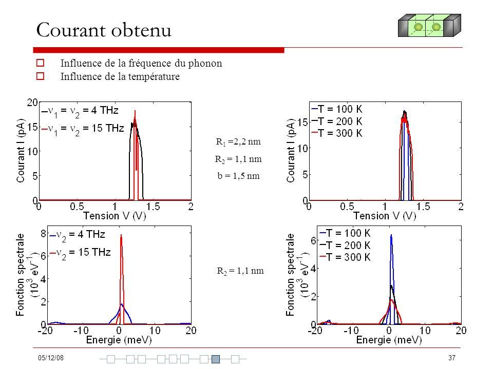 Courant obtenu Influence de la fréquence du phonon