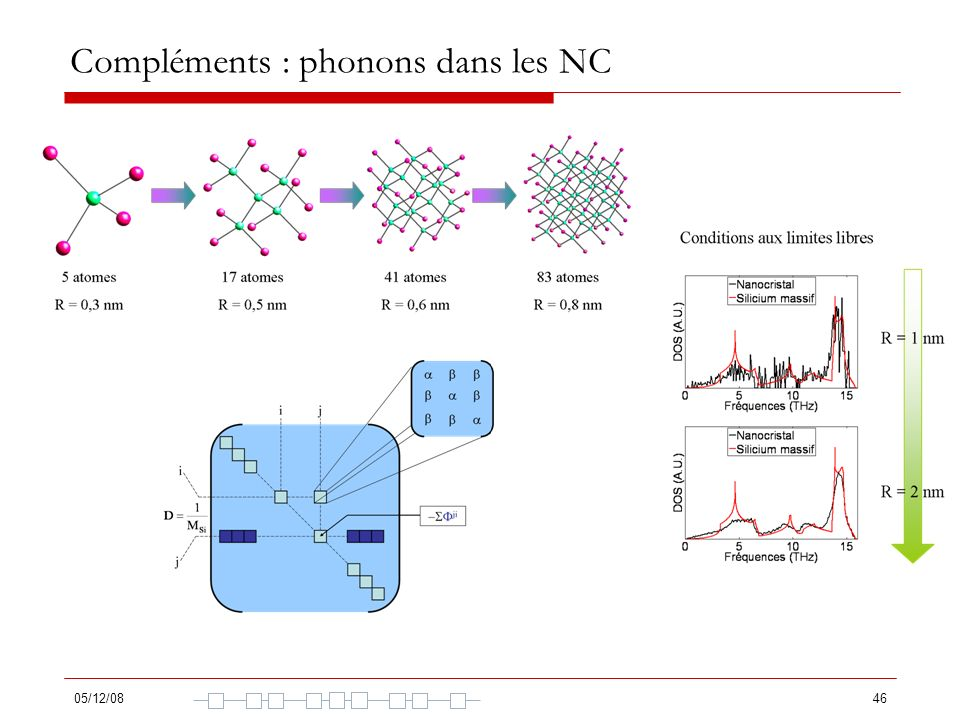 Compléments : phonons dans les NC