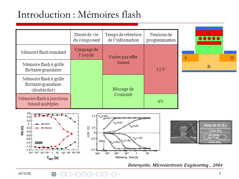 Introduction : Mémoires flash