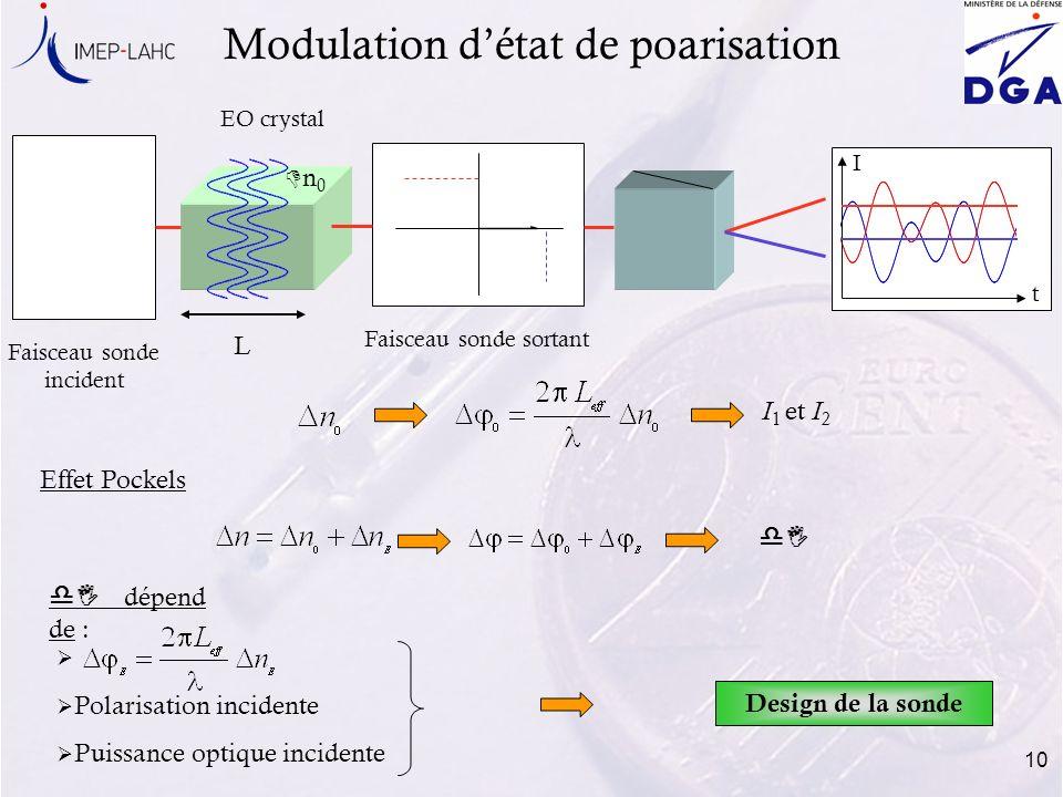 Modulation d'état de poarisation