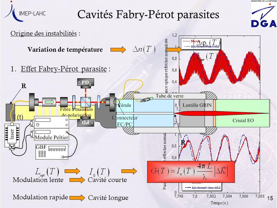 Cavités Fabry-Pérot parasites