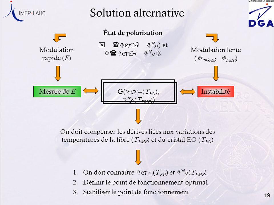 Modulation lente (TEO, TFMP)