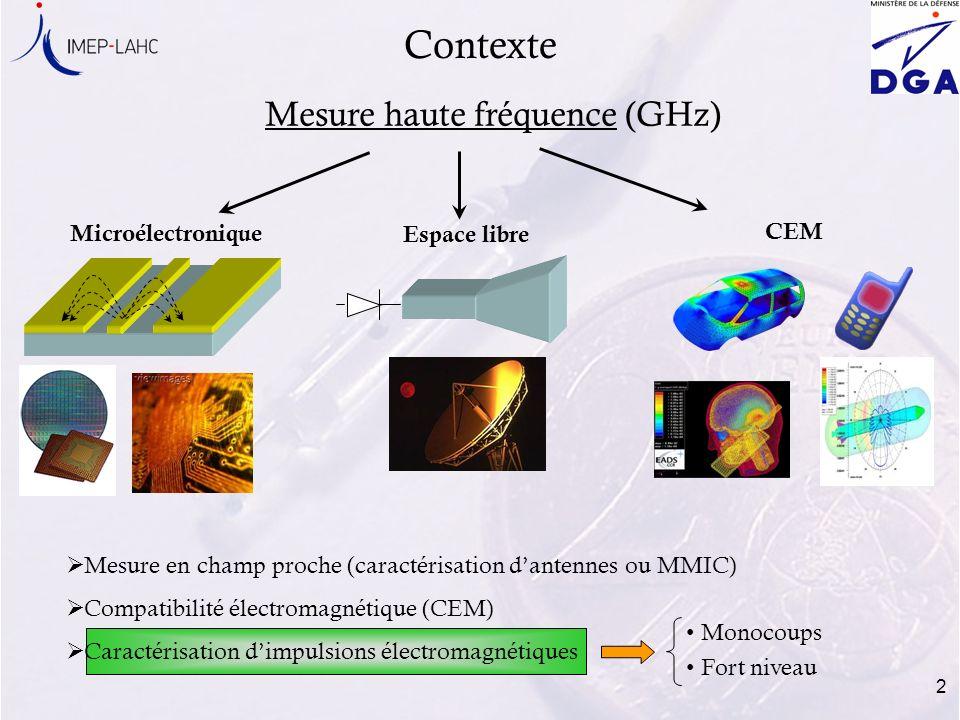 Contexte Mesure haute fréquence (GHz) Microélectronique Espace libre